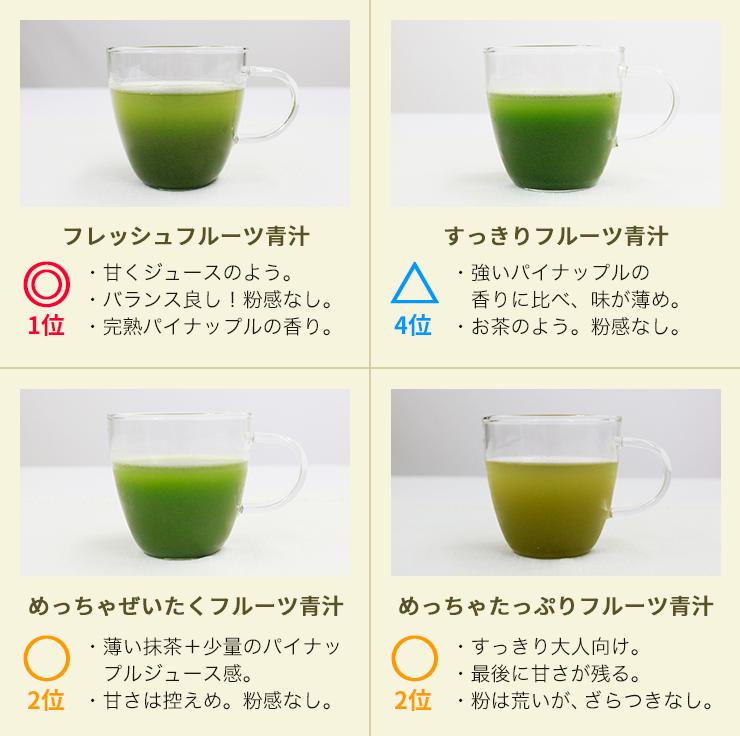 フルーツ青汁を味で比較