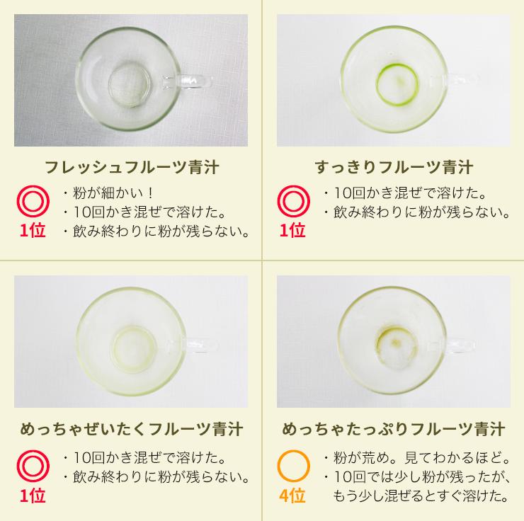 フルーツ青汁を溶けやすさで比較